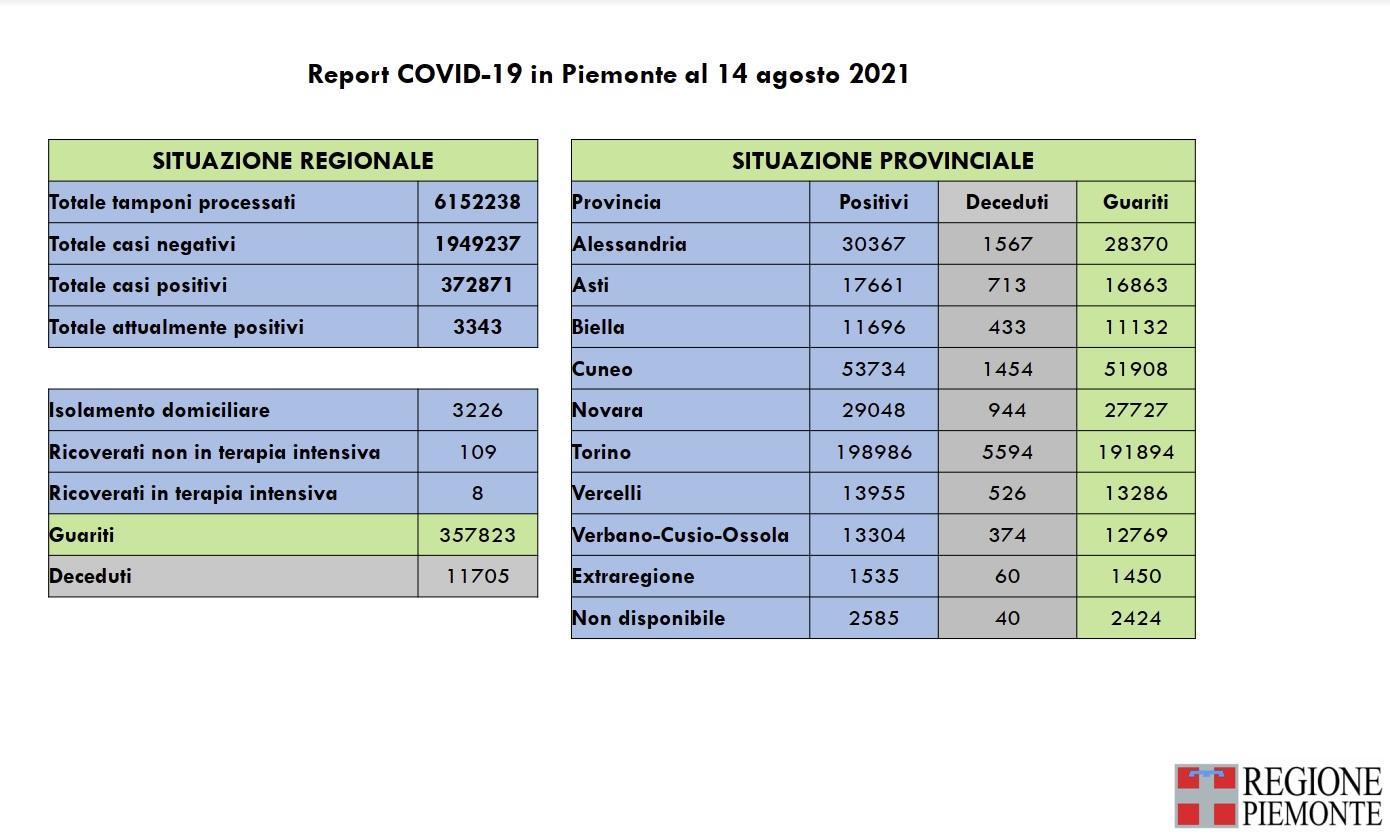 report Covid Piemonte del 14 agosto 2021