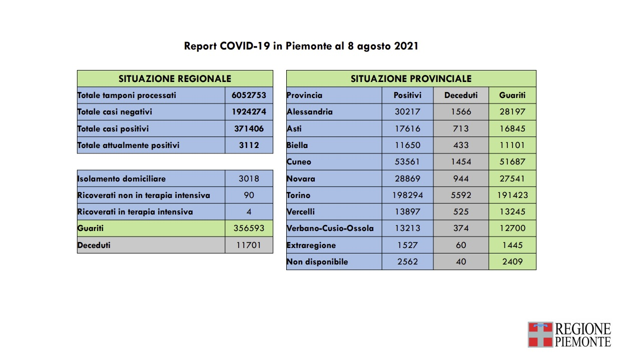 Risultano 151 i nuovi casi di persone risultate positive al Covid-19 in Piemonte 1