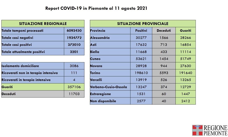 report covid piemonte 11 gagosto 2021