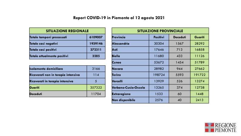 Risultano oggi 301 nuovi casi in Piemonte di persone risultate positive al Covid-19, 1 decesso per positività al virus 1