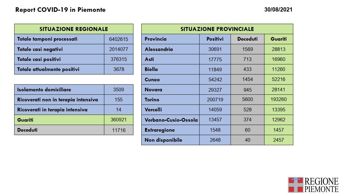 103 nuovi casi in Piemonte di positività al Covid-19, duedecessi per il virus e 210 guarigioni in più rispetto a ieri