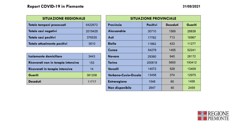 220 nuovi casi in Piemonte di positività al Covid-19, undecesso per il virus e 287 guarigioni in più rispetto a ieri