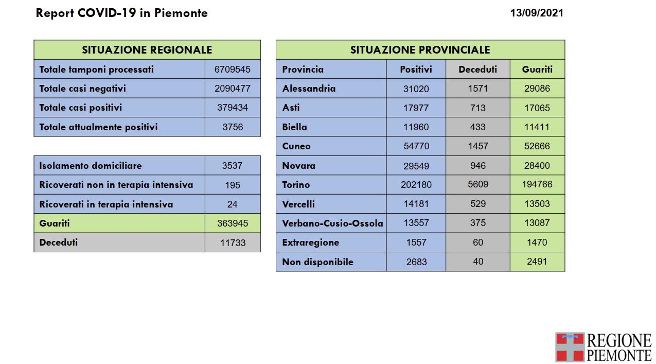 Report Copvid Piemonte del 13-09-2021