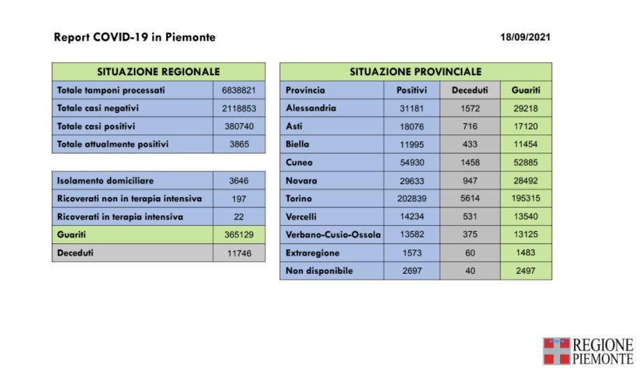 237 nuovi casi in Piemonte di positività al Covid-19, 4 idecessi e 213 le guarigioni in più rispetto a ieri
