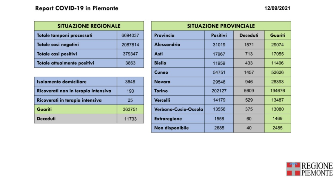 report covid Piemonte del 12-09-2021