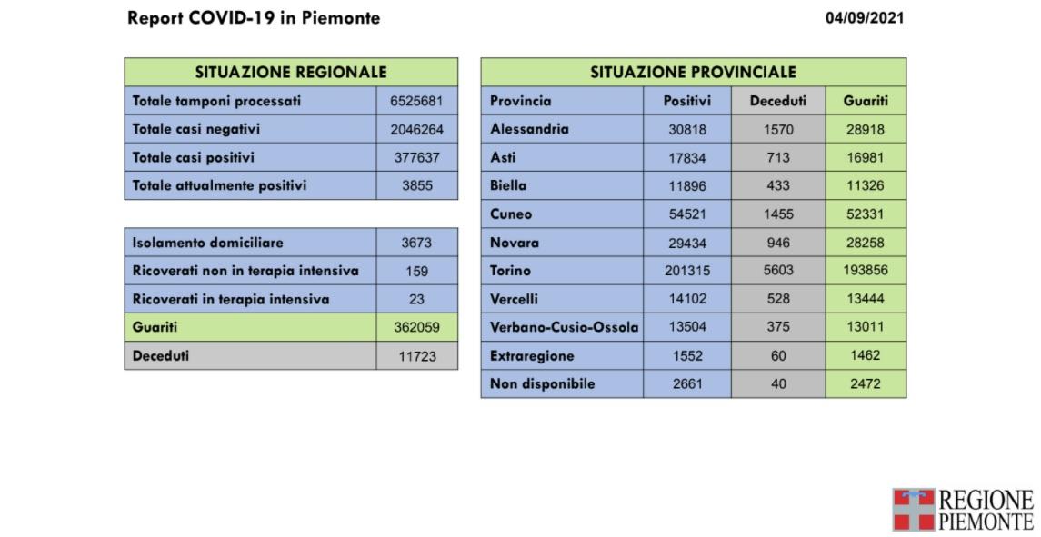 302 nuovi casi in Piemonte di positività al Covid-19, tredecessi per il virus e 161 guarigioni in più rispetto a ieri