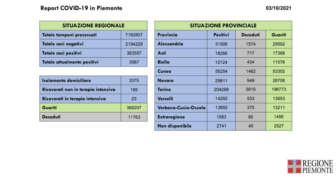 Report Covid Piemote del 03 ottobre 2021