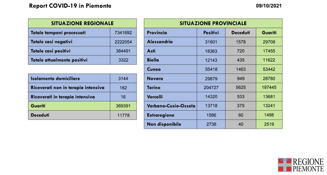 report COVID-19 in Piemonte del 09-10-2021